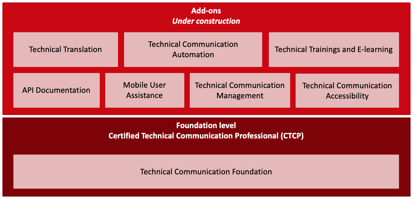 ITCQF_certification_structure_Apr_2020