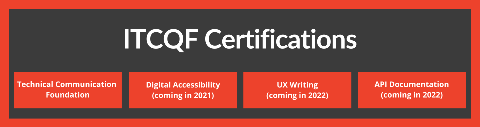 ITCQF Certifications - Foundation (released), Digital Acccessibility, UX Writing, API Documentation (future)